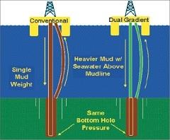 Корпорация GE делает прорыв в области глубоководного бурения